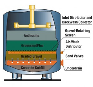 Greensand Plus Diagram